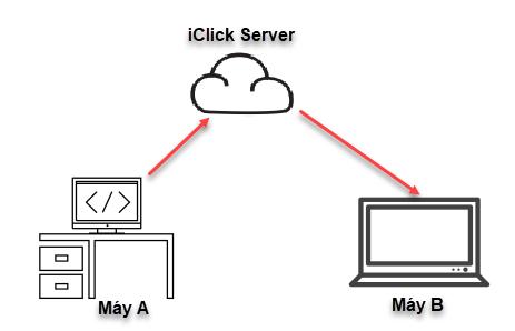 Gmail Marketing chạy local