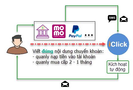 Hệ thống kích hoạt, nạp tiền tự động khi iClick nhận được chuyển khoản