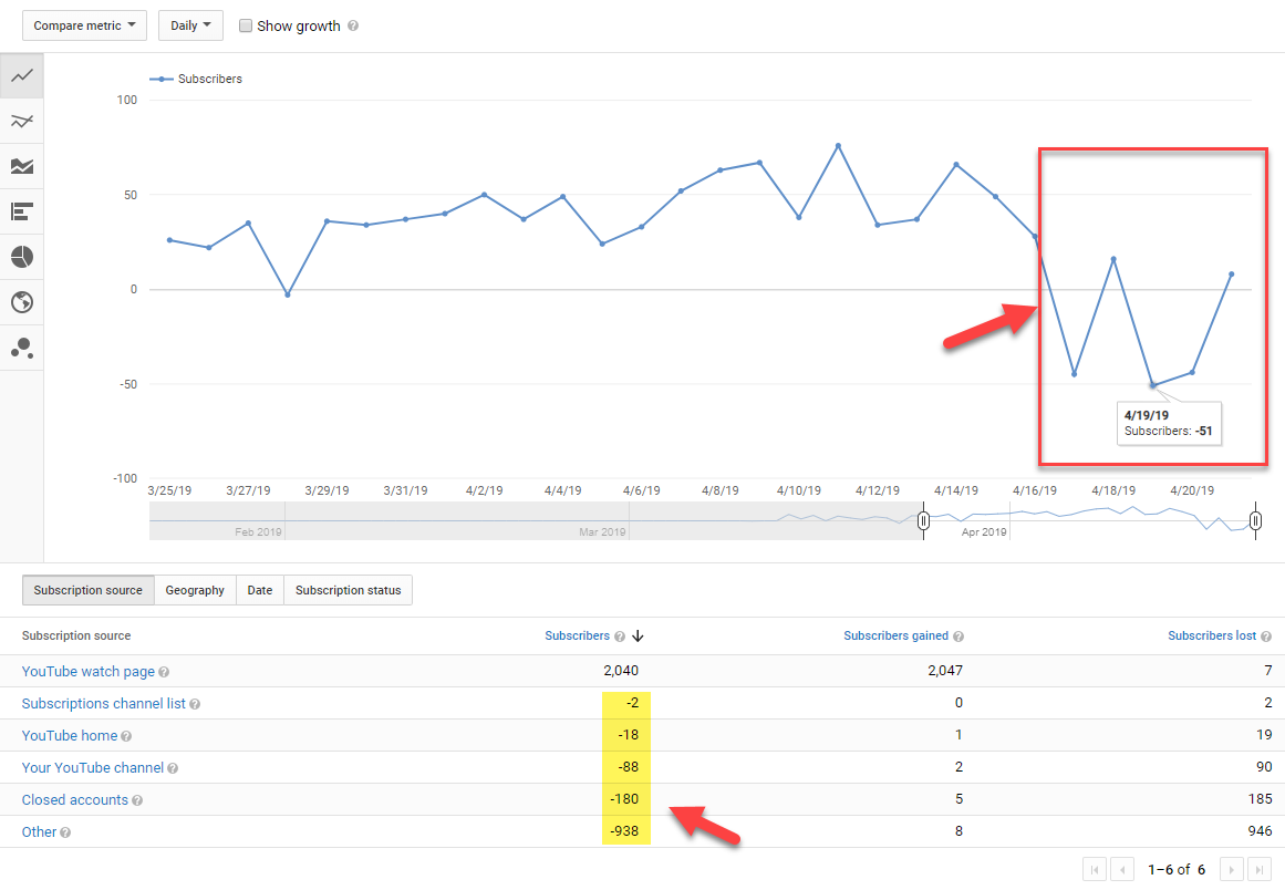 Youtube đang quét mạnh trao đổi tương tác