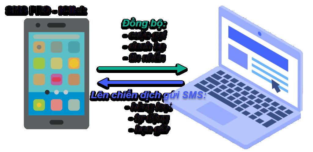 Phần mềm SMS Pro