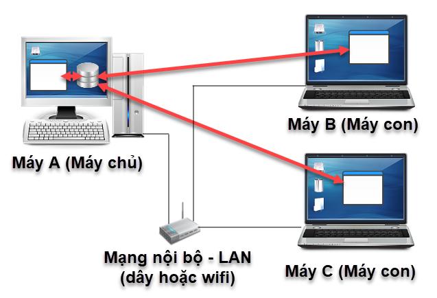 Hướng dẫn chia sẻ SQL để nhiều máy có thể sử dụng phần mềm Livestream Pro