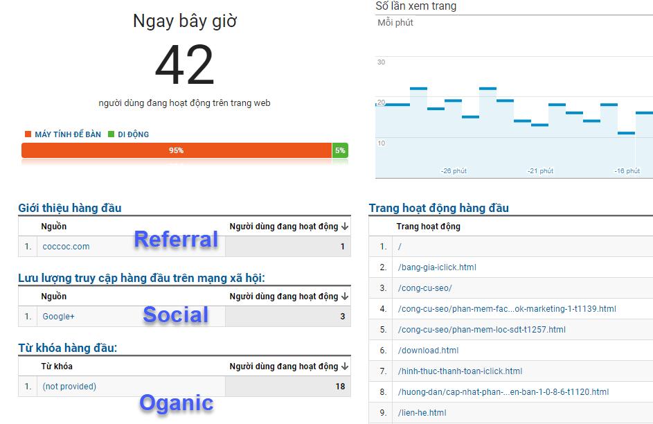 Công cụ tăng view cho website iClick